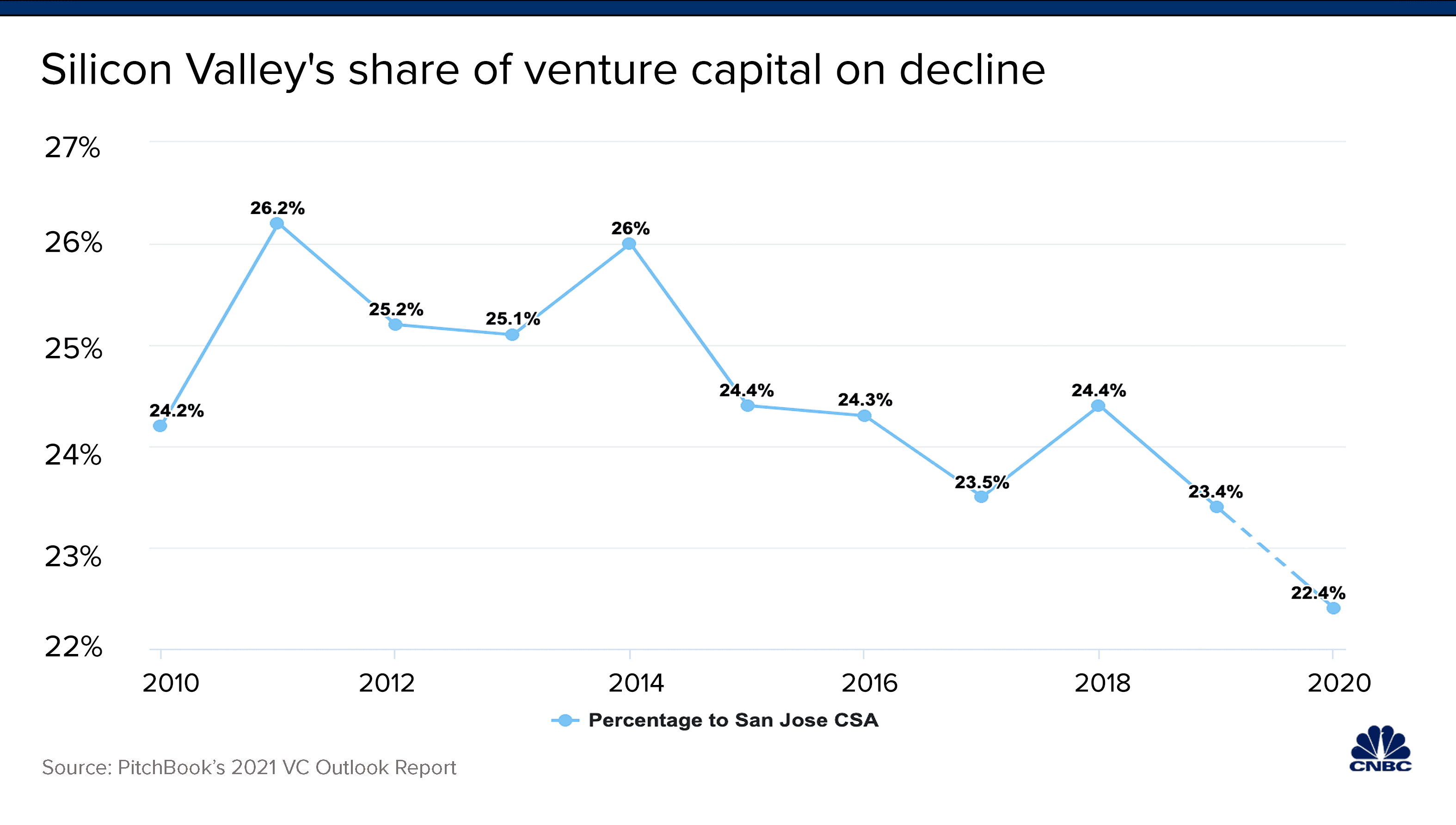 silicon-valley-vc-share-min.png