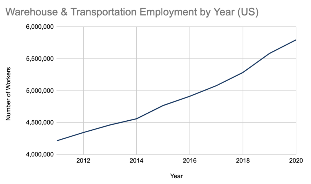 Number of US-based employees in the warehouse and transportation sector according to the BLS
