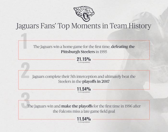 Jaguars Fans' Top Moments in Team History