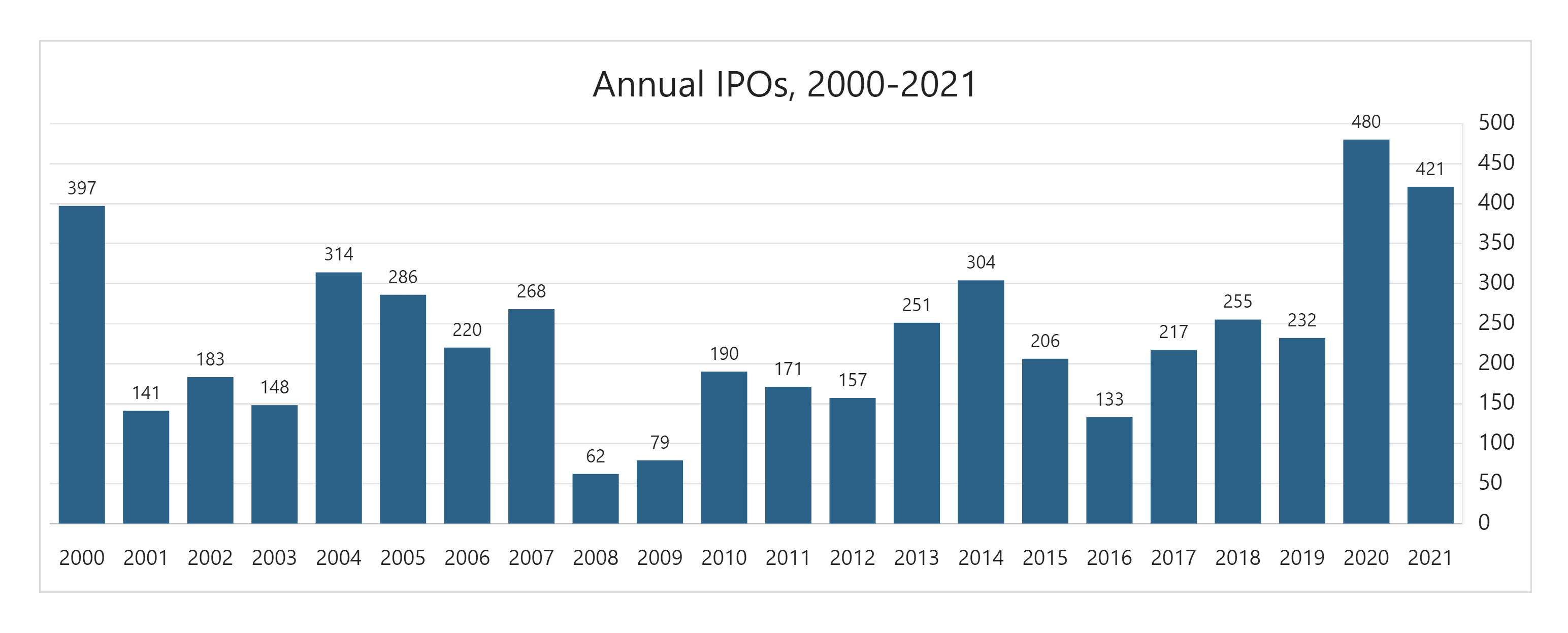 annual-ipos-min.png