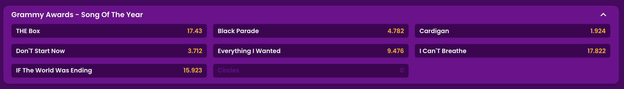 Classic grammy odds
