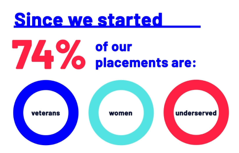 Infographic consisting of statistics 74% veterans women and underserved