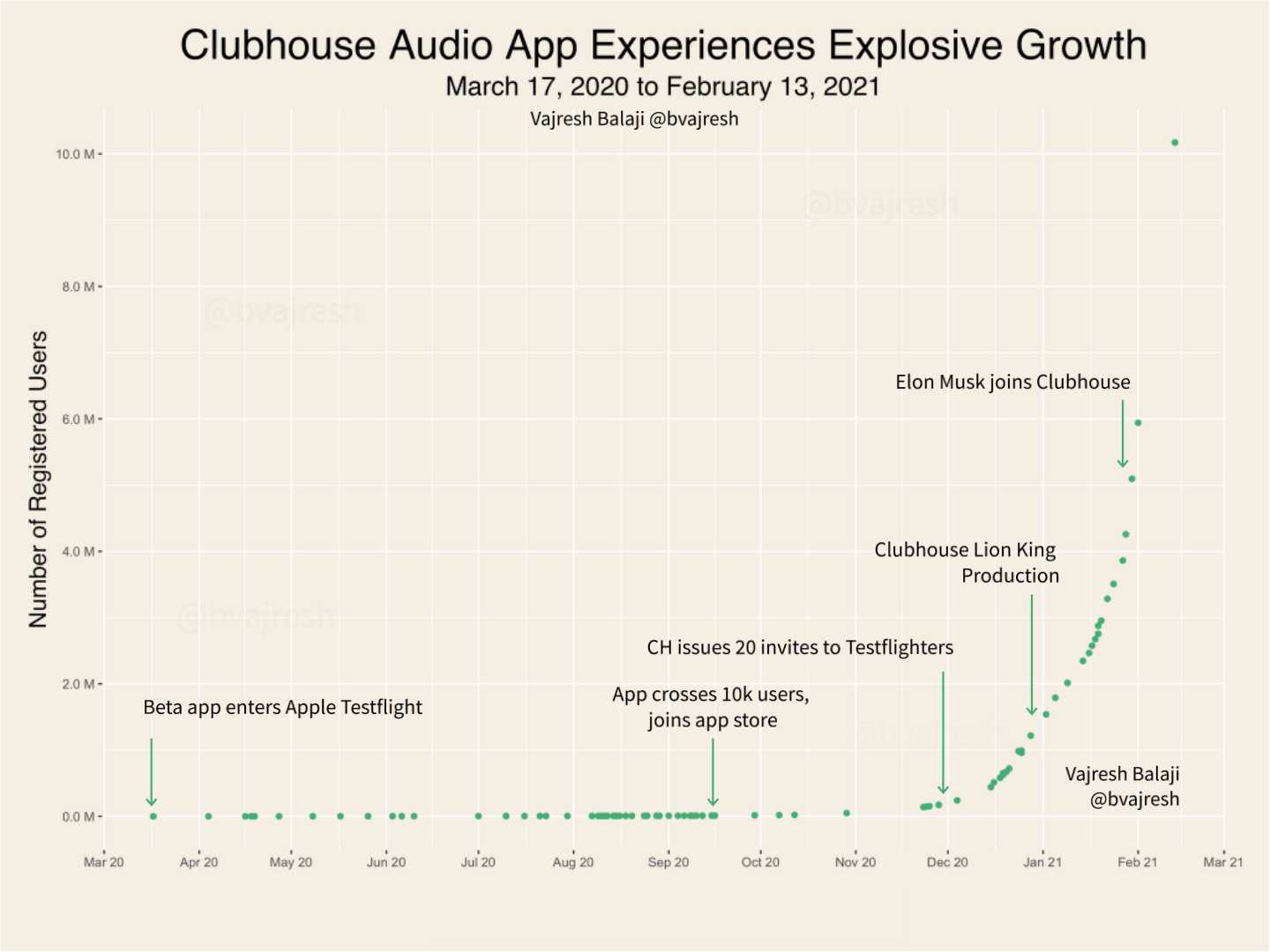 clubhouse growth chart-min.png