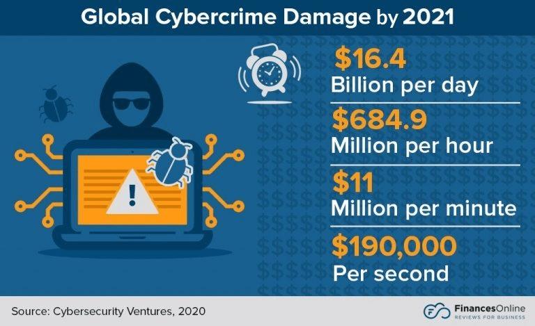 global-cybercrime-damage-min.png