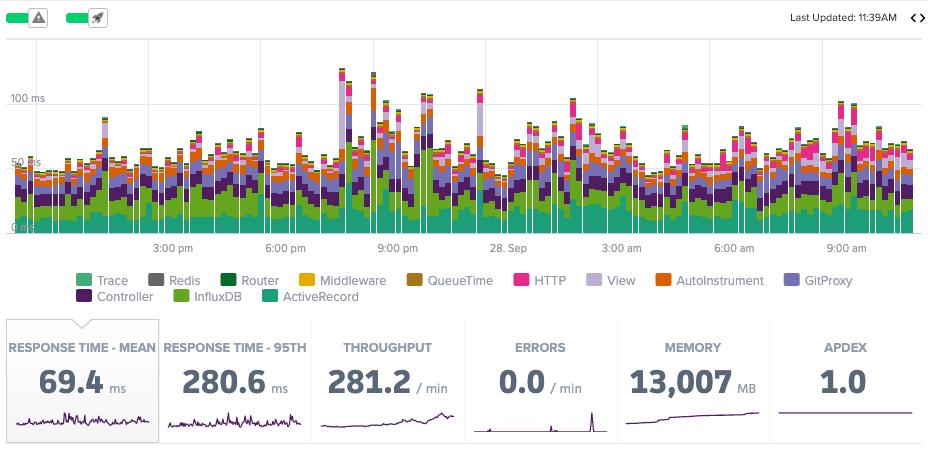 average-response-time-apm-metrics.png