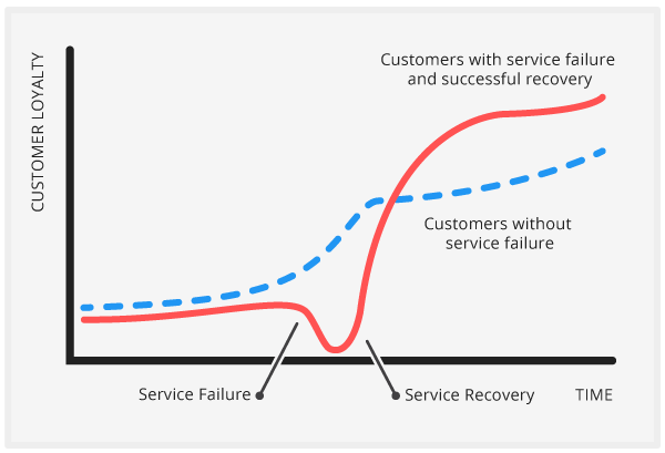 This is a phenomenon known as the service recovery paradox.