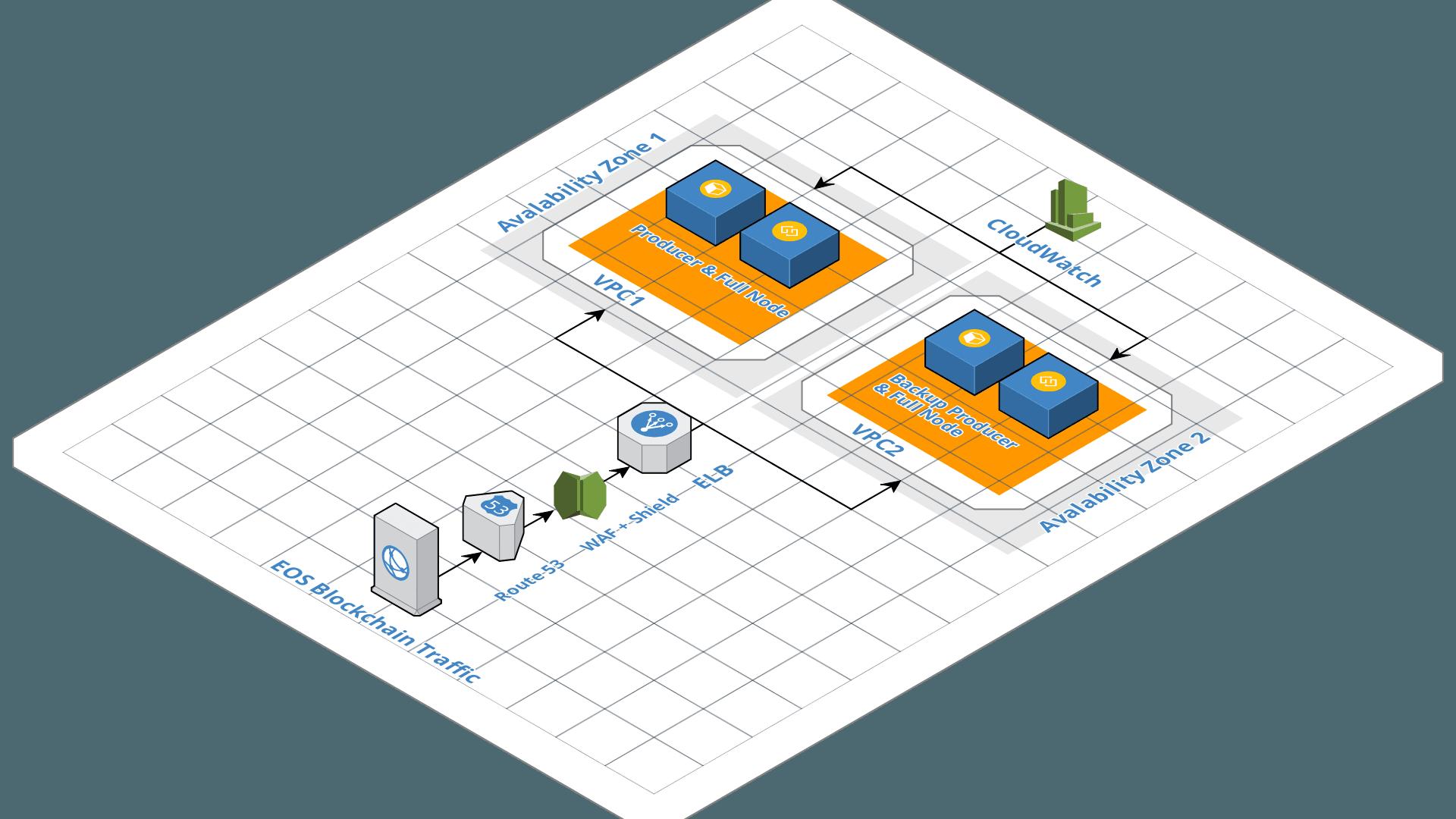 Imagen 5 Amazon Web Services