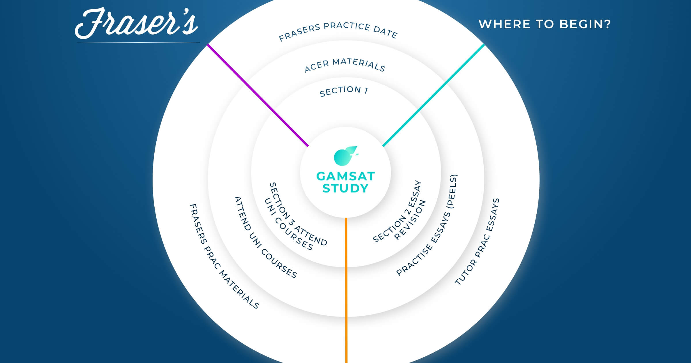 How to prepare for the gamsat - gamsat study