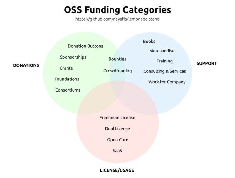 oss-funding-categories (1).png
