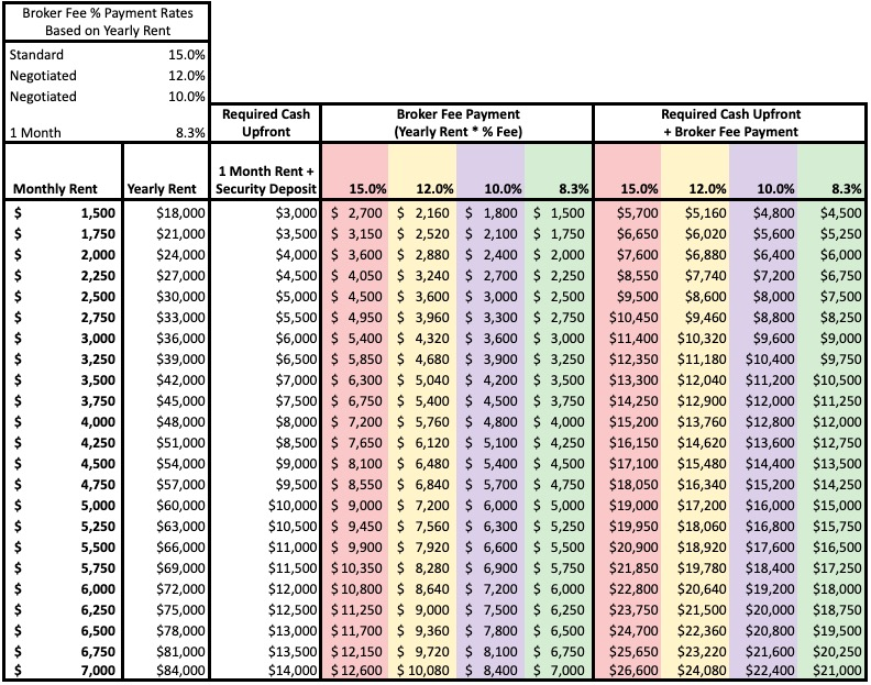 Matrix Of The Average Broker Fees In NYC For Rentals
