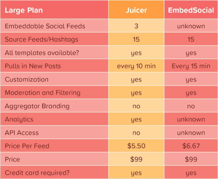 Juicer large plan vs Embed Social