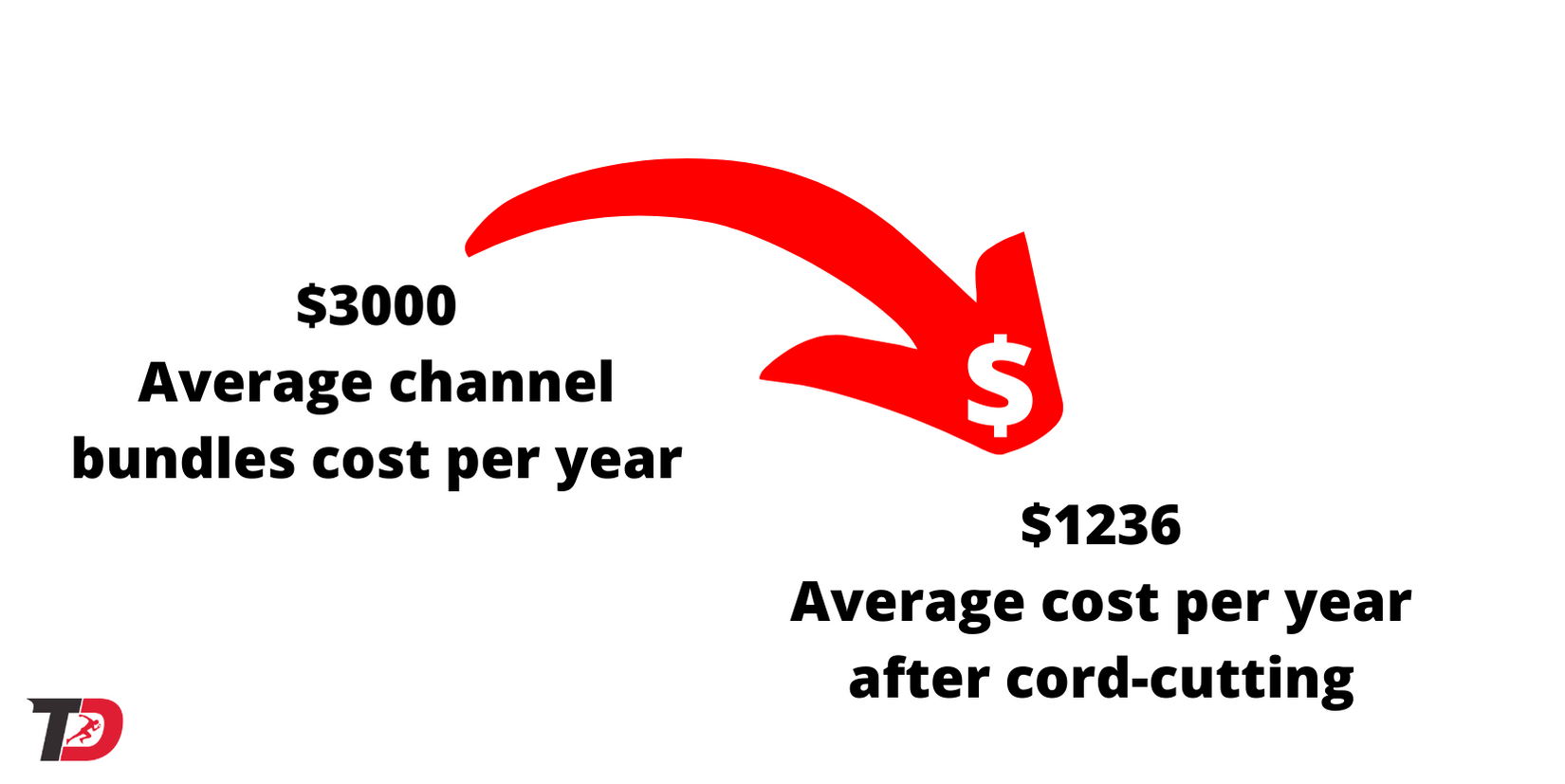 Cost of streaming service bundle versus cable