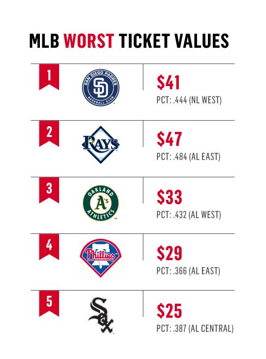 MLB Worst Ticket Values