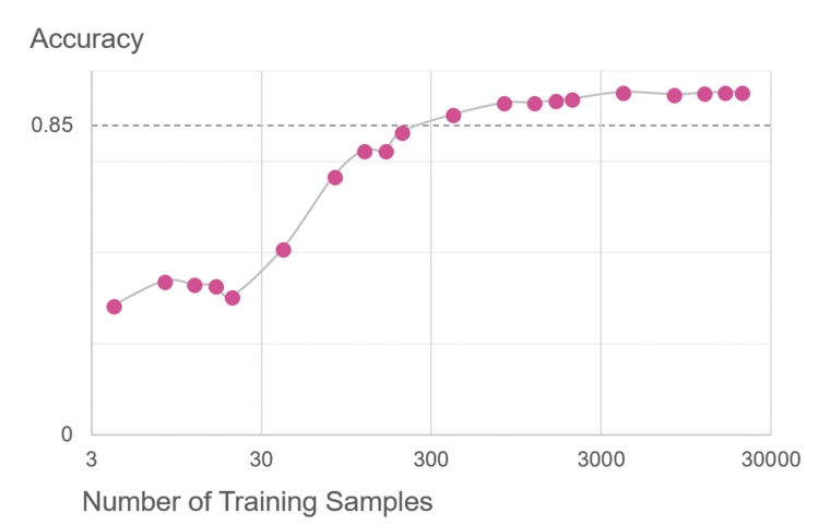 Impact of Sample Size on Transfer Learning