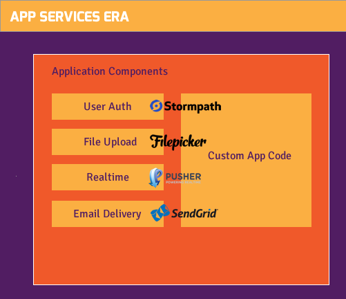 app services stack