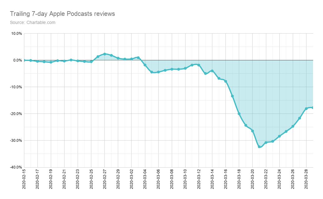 Trailing 7-day Apple Podcasts reviews...