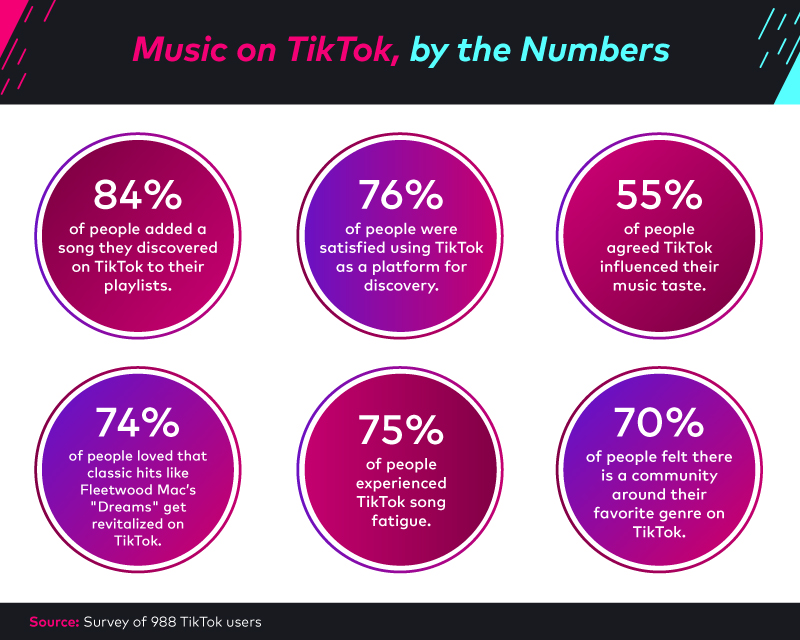 Looking at Music on TikTok, by the numbers.