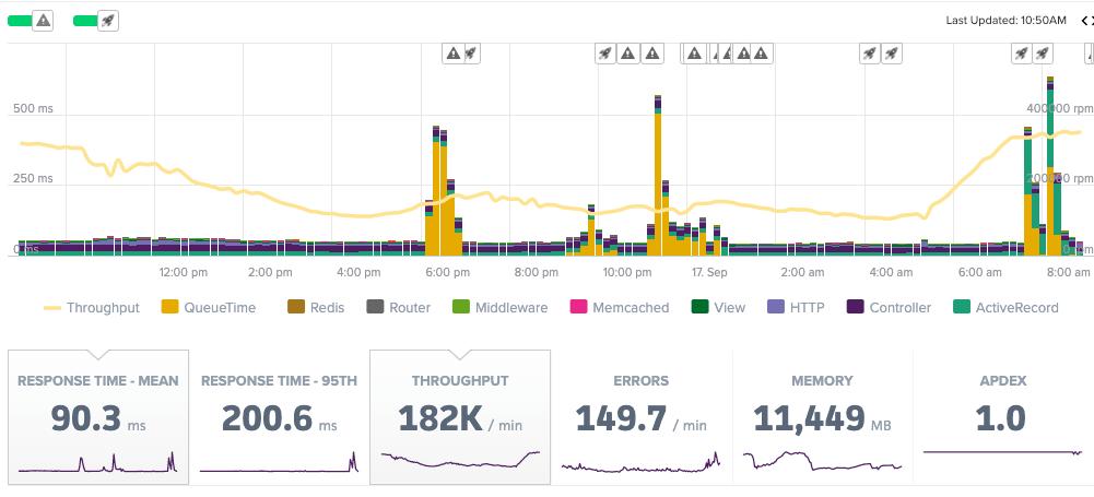 queue-time-apm-metrics.png