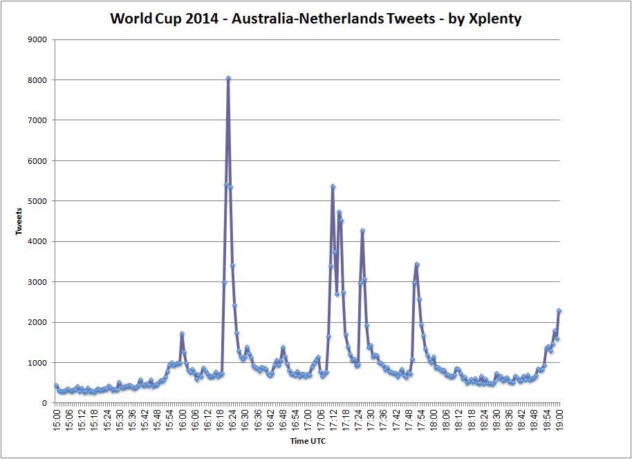 australia netherlands tweets