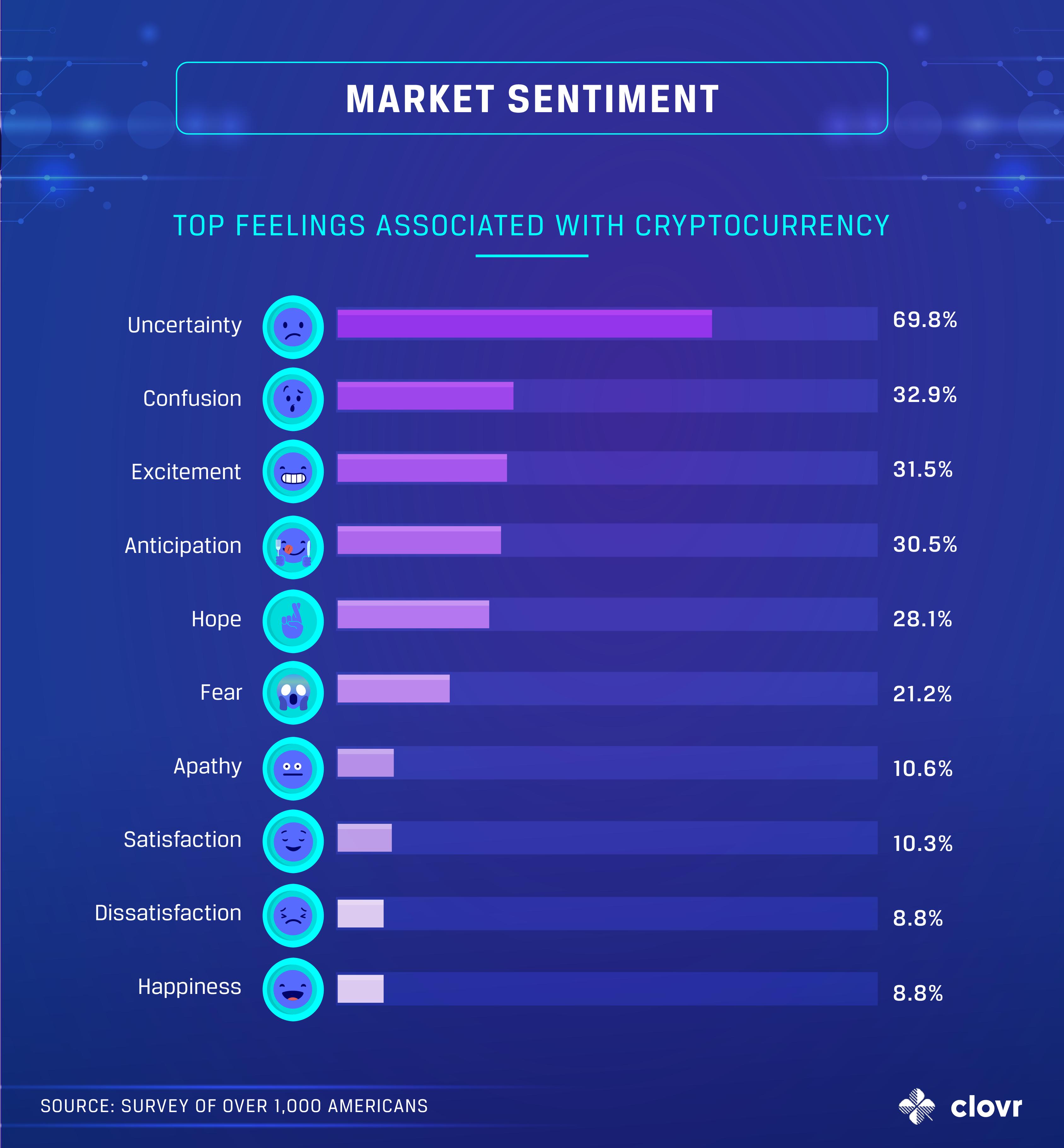 crypto-market-sentiment