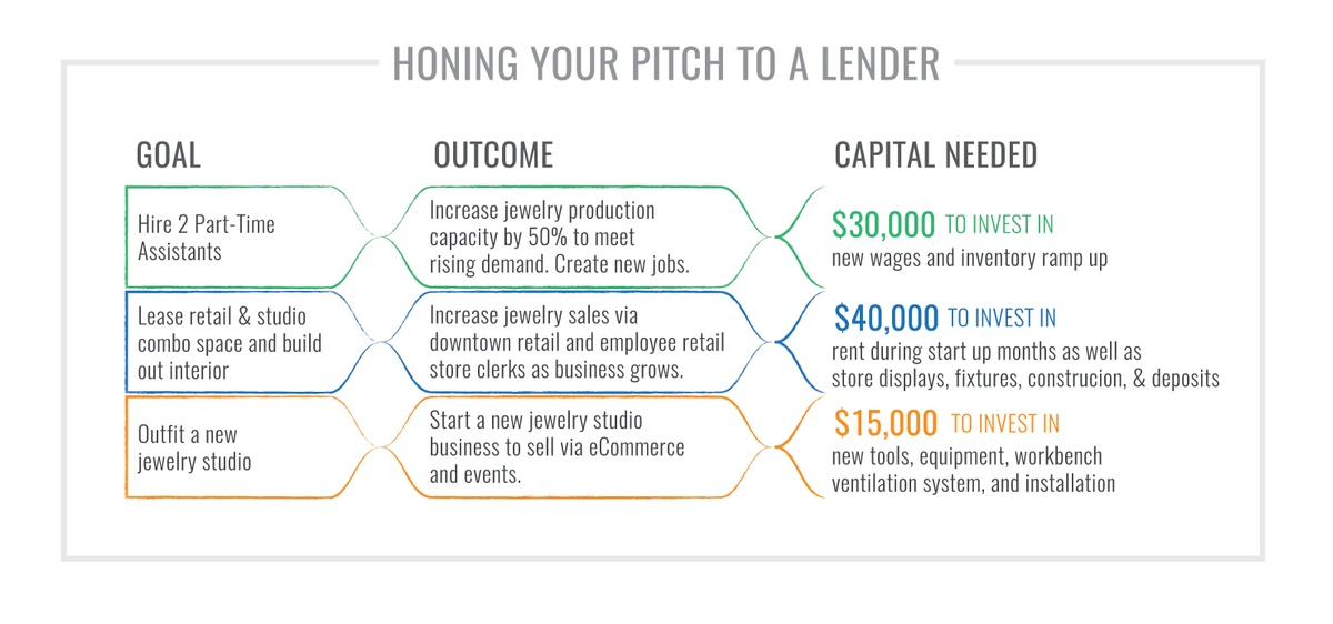 Graphic Honing Your Pitch to a Lender