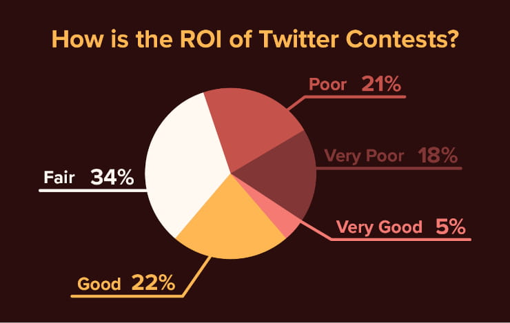 How is the ROI of Twitter contests?