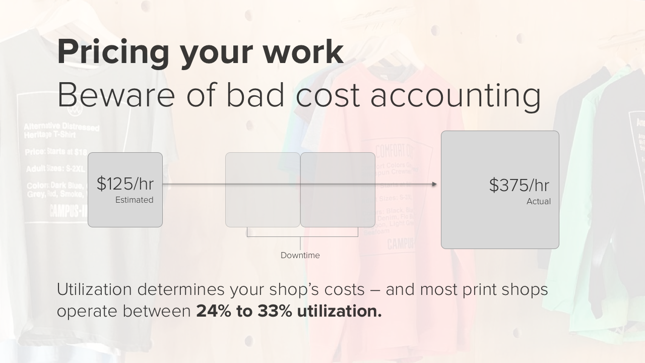 Screen printing pricing is harder because of utilization uncertainty.