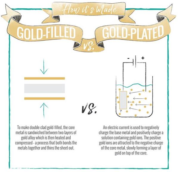 Graphic - gold-filled vs gold-plated