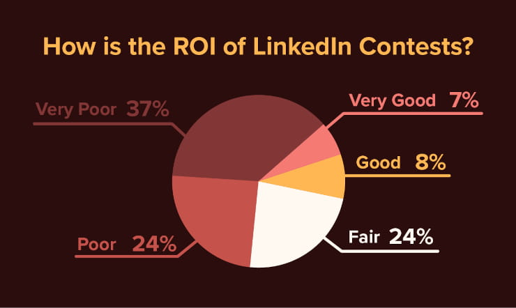 How is the ROI of LinkedIn contests?