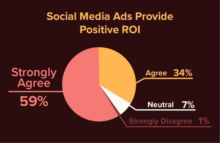Social media ads provide positive ROI
