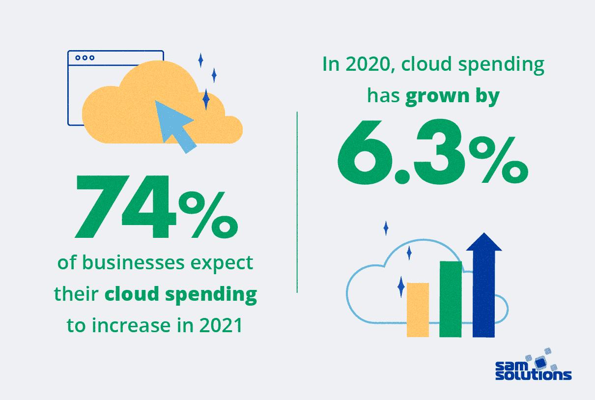 software-development-trends-cloud-min...