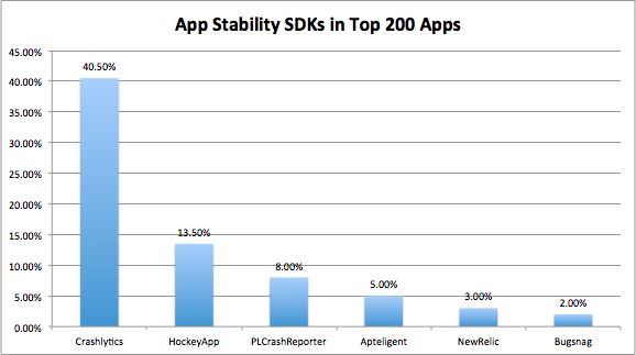 App Stability SDKs in Top 200 Apps
