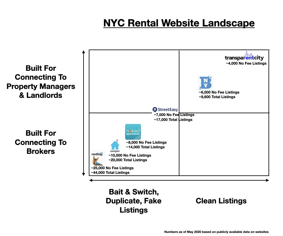 Reviewing The Best Rental Websites For NYC Apartments