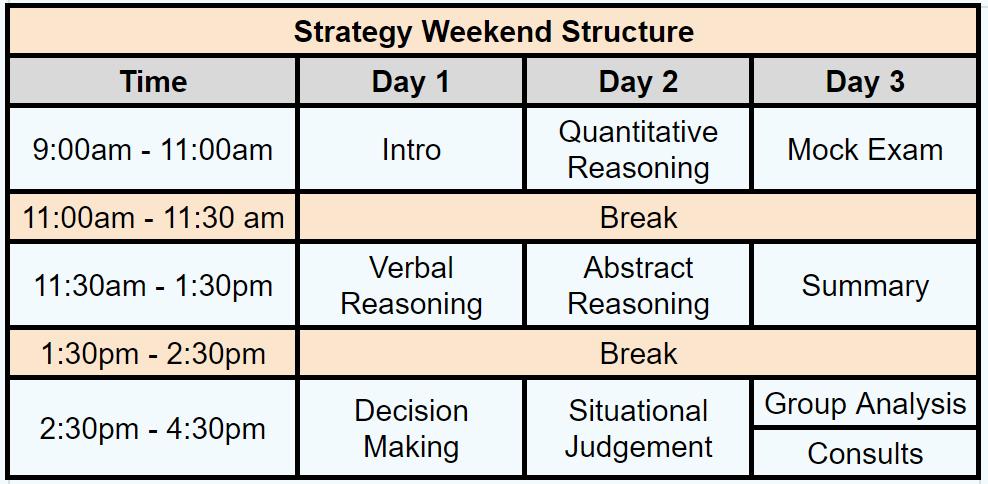 ucat strategy weekend