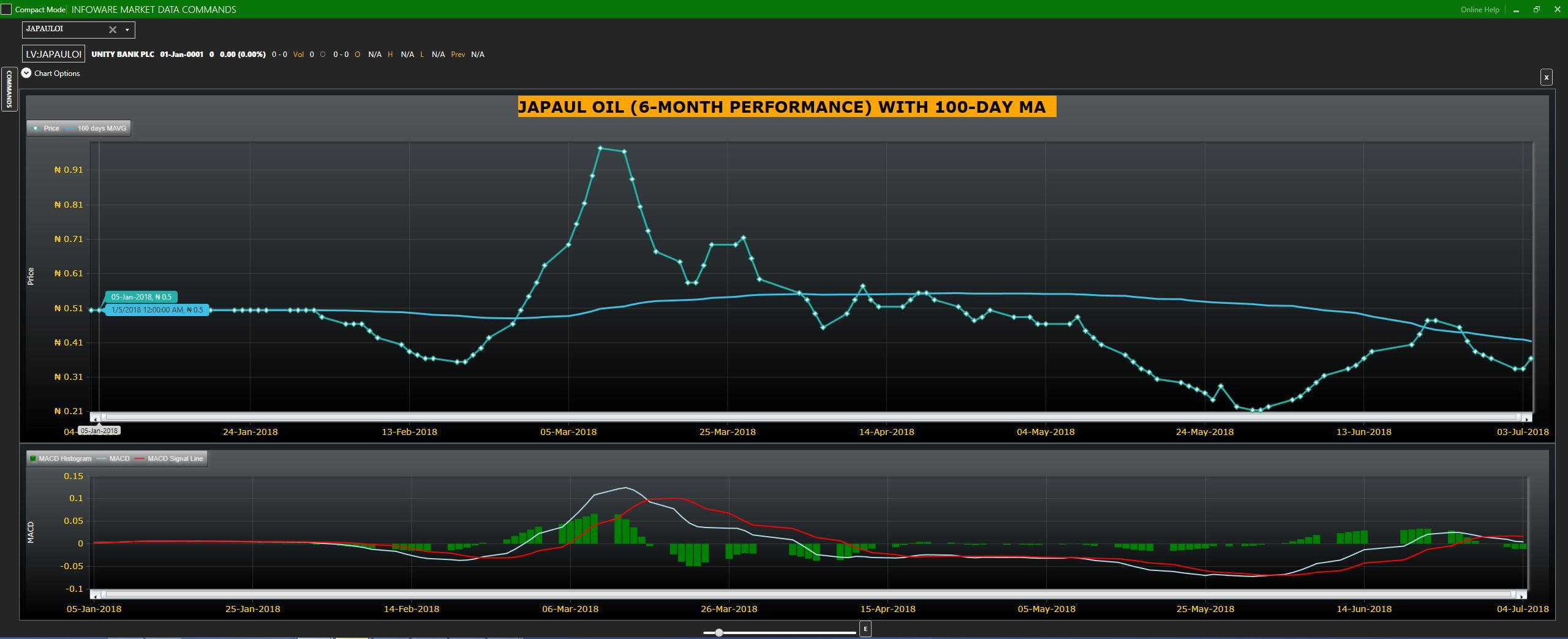 Japaul oil stock graph