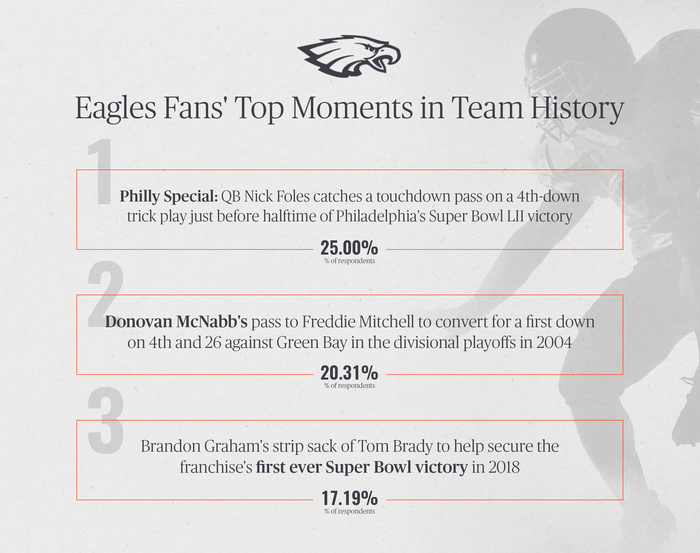 Eagles Fans' Top Moments in Team History