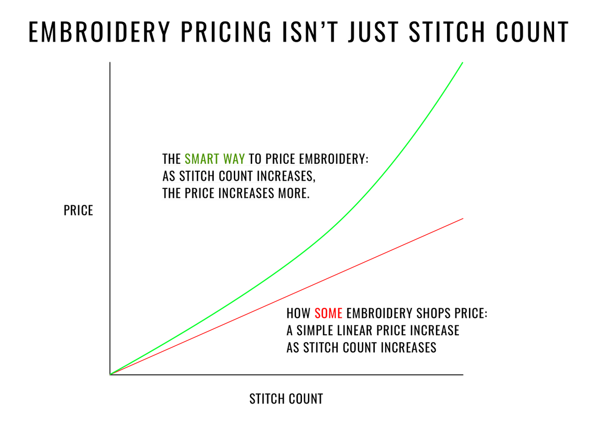 An image that shows how to price embroidery.