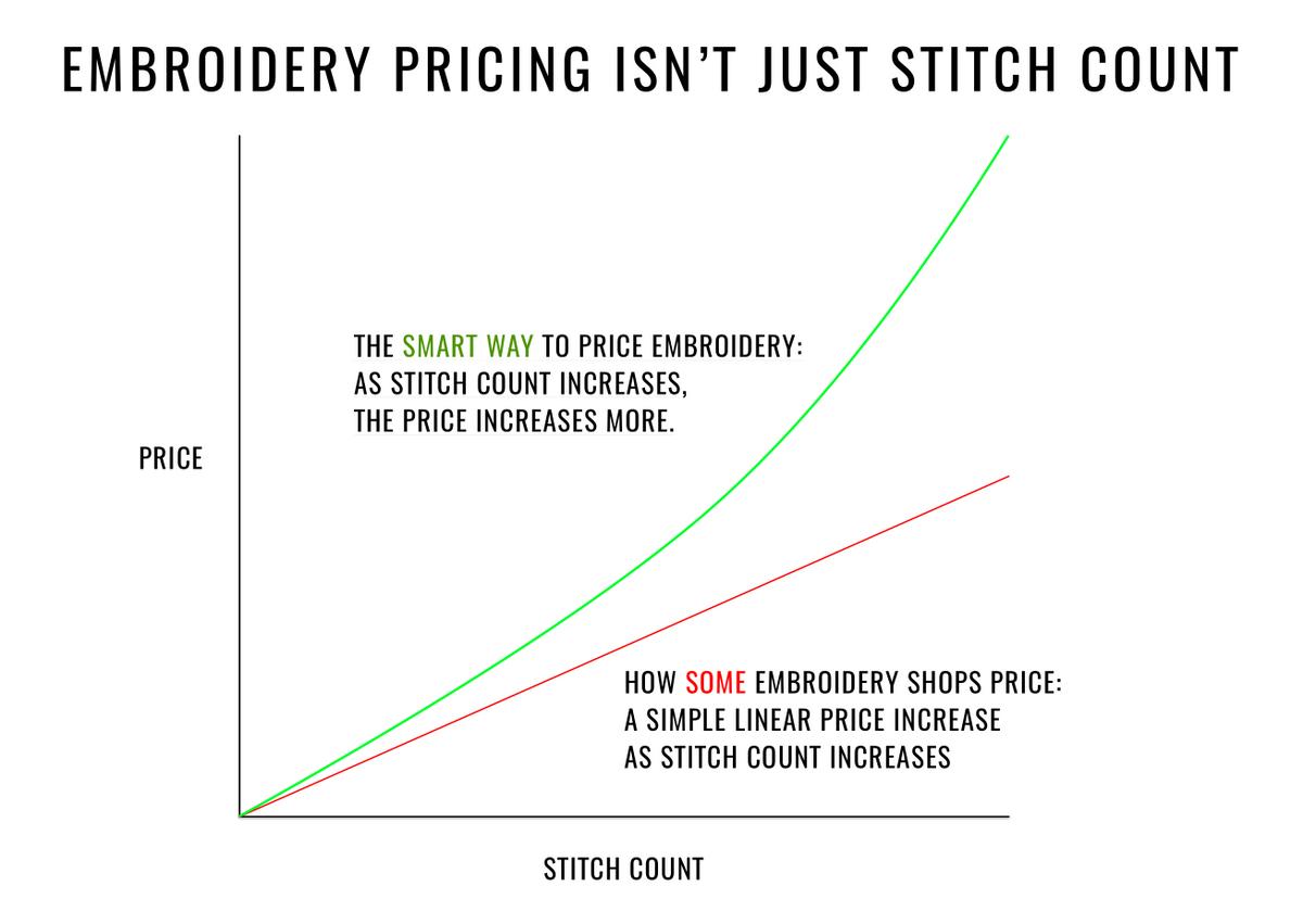 Embroidery Pricing The Smart Way Printavo