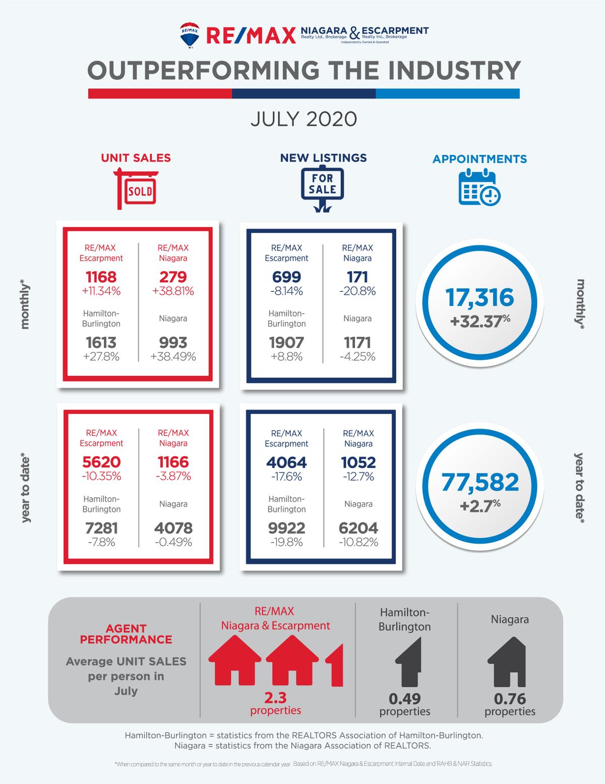 Outperforming_July_ 2020_Niagara_Esca...