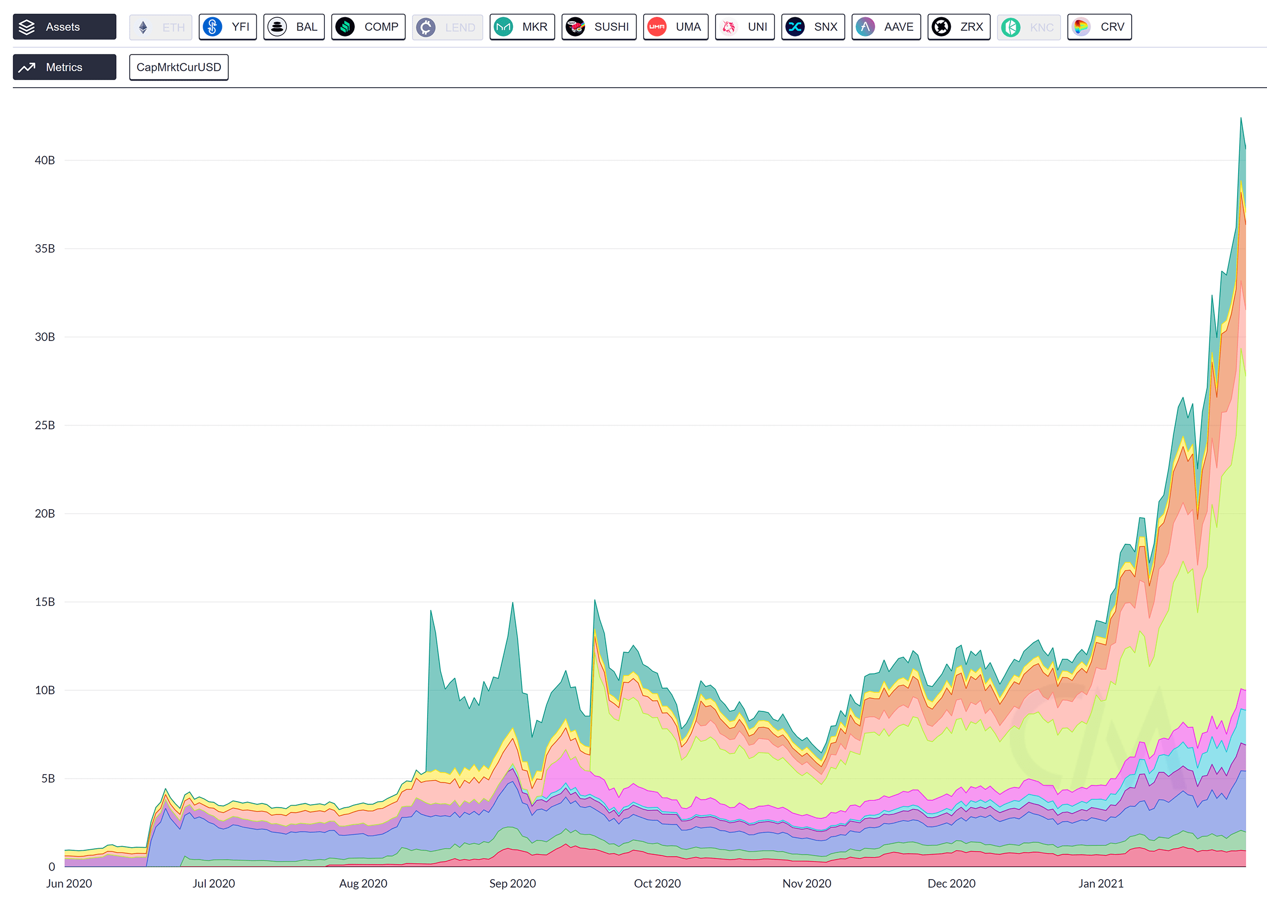 coinmetrics-network-data-min.png