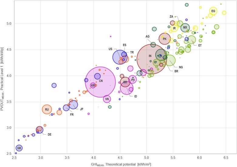 graph_PVOUT-vs-GHI_Global-PV-Potentia...