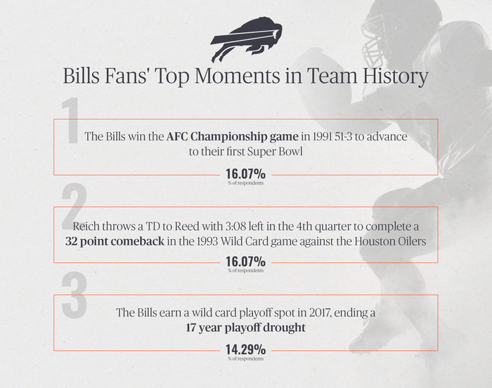Bills Fans' Top Moments in Team History
