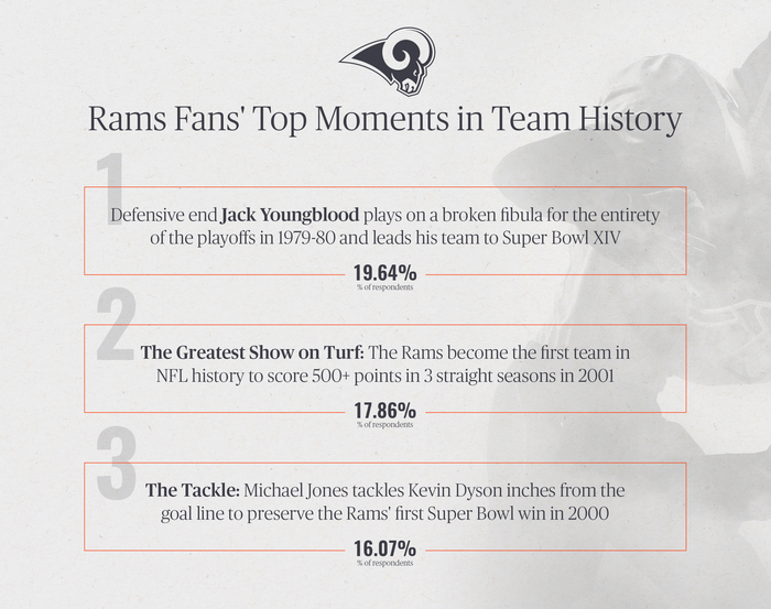 Rams Fans' Top Moments in Team History