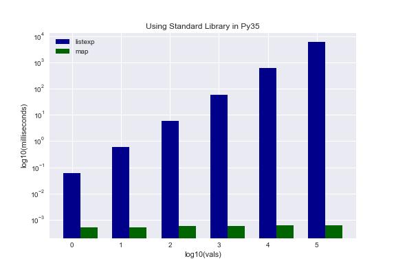 Faster Python - Tips & Tricks