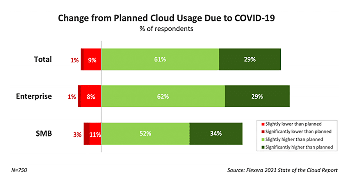 planned-cloud-usage-min.png