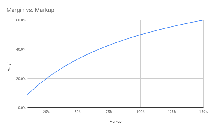 A chart demonstrating how margin compares to markup.
