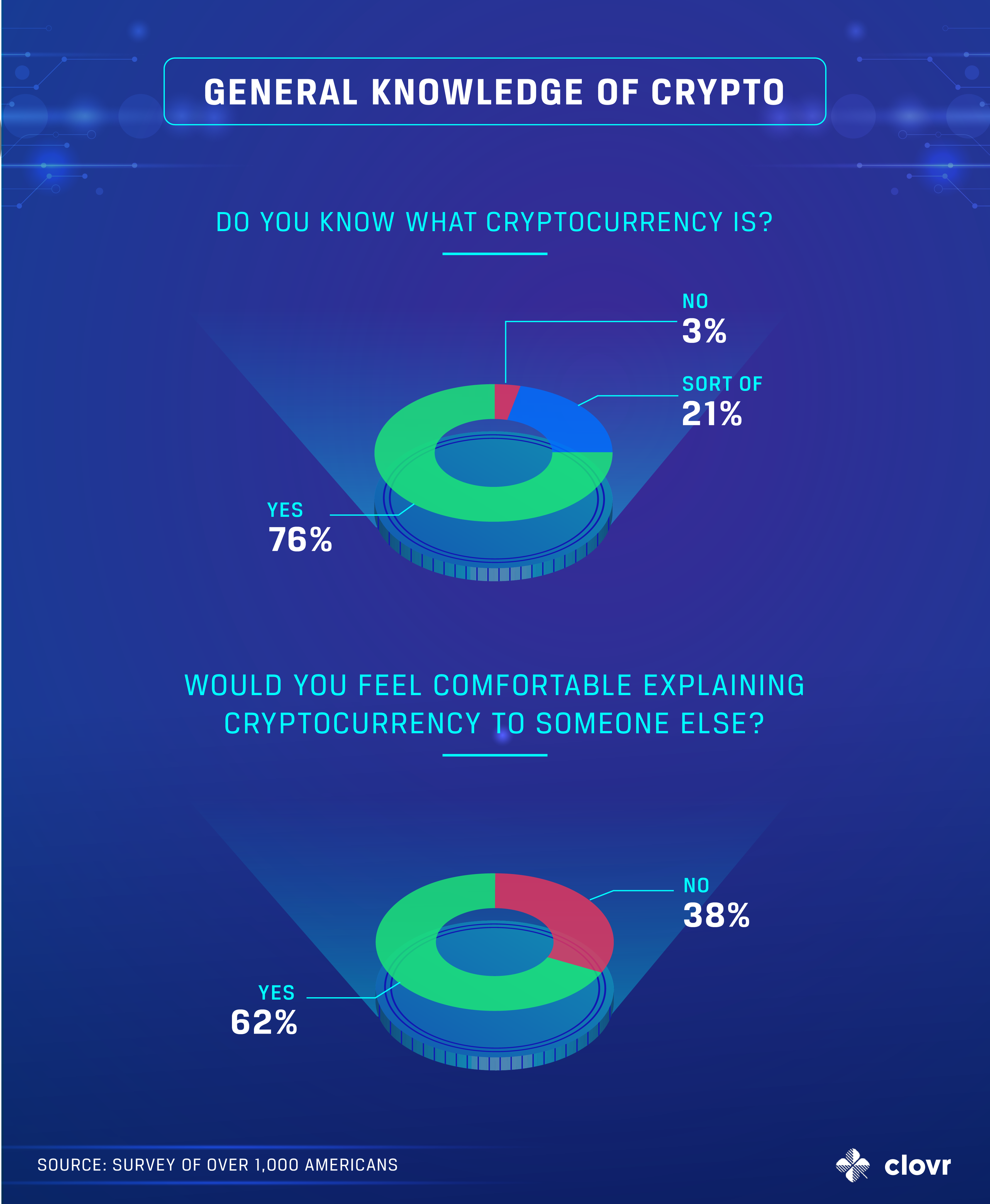 general-crypto-knowledge