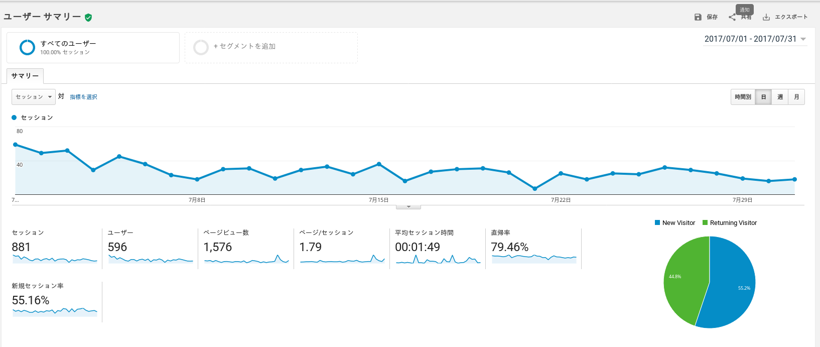 Google Analytics Dashboard for Koipun
