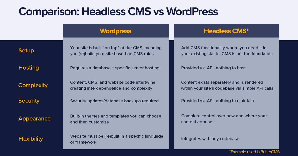 Comparison grid - Headless CMS vs WordPress