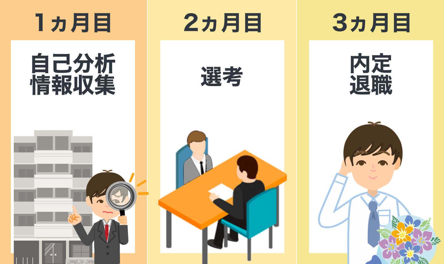 【疑問を解決!】始める前に知りたい転職活動の進め方ガイド
